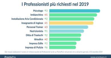 professioni 2019
