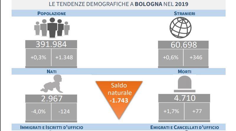 bologna residenti stranieri