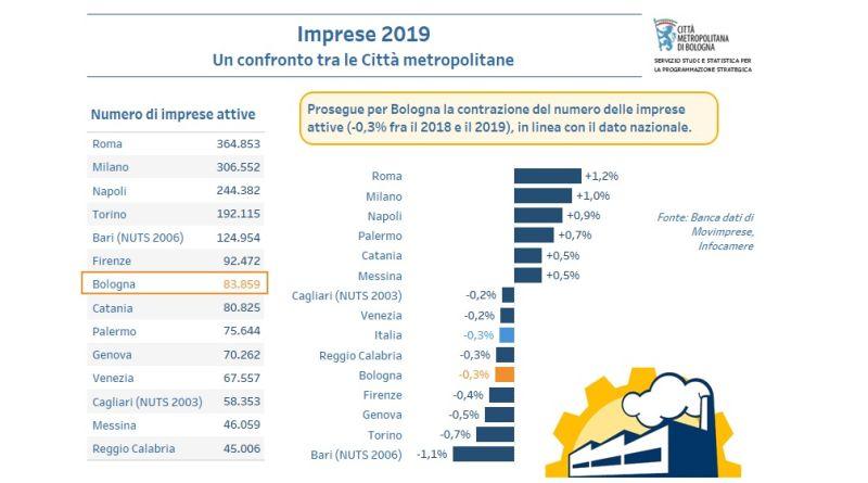 economia bologna