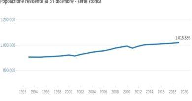 crescono abitanti bologna