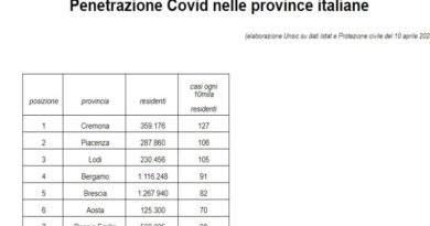 contagi coronavirus covid