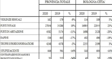 dati polizia bologna reati coronavirus