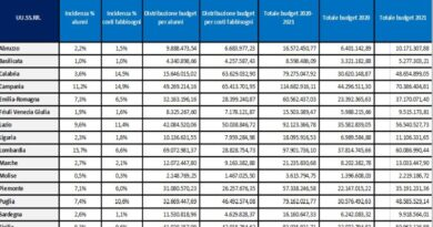 scuola emilia romagna meno soldi di altre regioni per la ripartenza