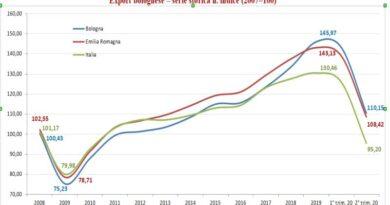 perdite economiche bologna coronavirus