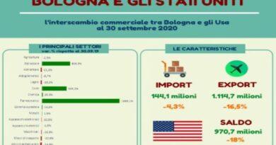 bologna usa mercati export economia pandemia coronavirus covid esportazione bologna