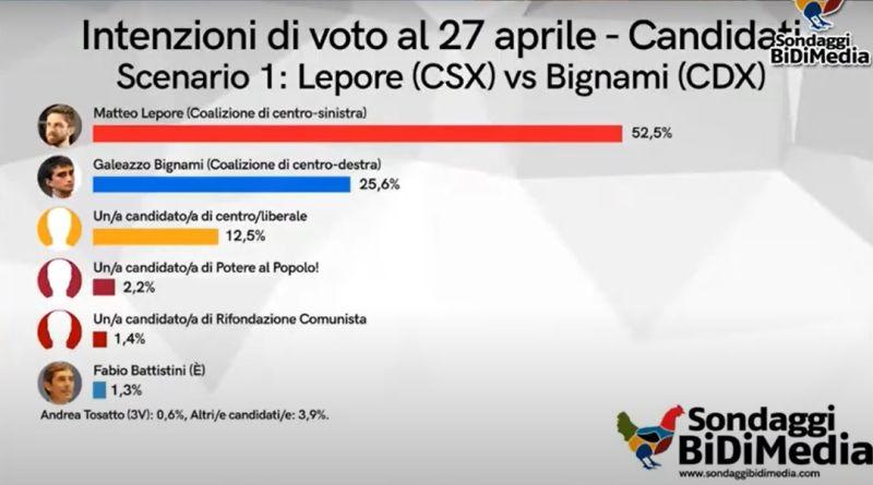 Elezioni comunali a Bologna, il centrosinistra in vantaggio nei sondaggi: gli scenari