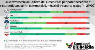 Green Pass, nei sondaggi maggioranza assoluta per l'uso del certificato verde