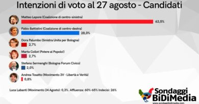 sondaggio elezioni bologna lepore pd destra